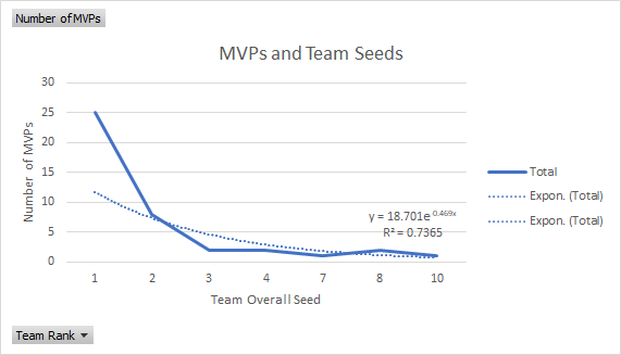 what means mvp